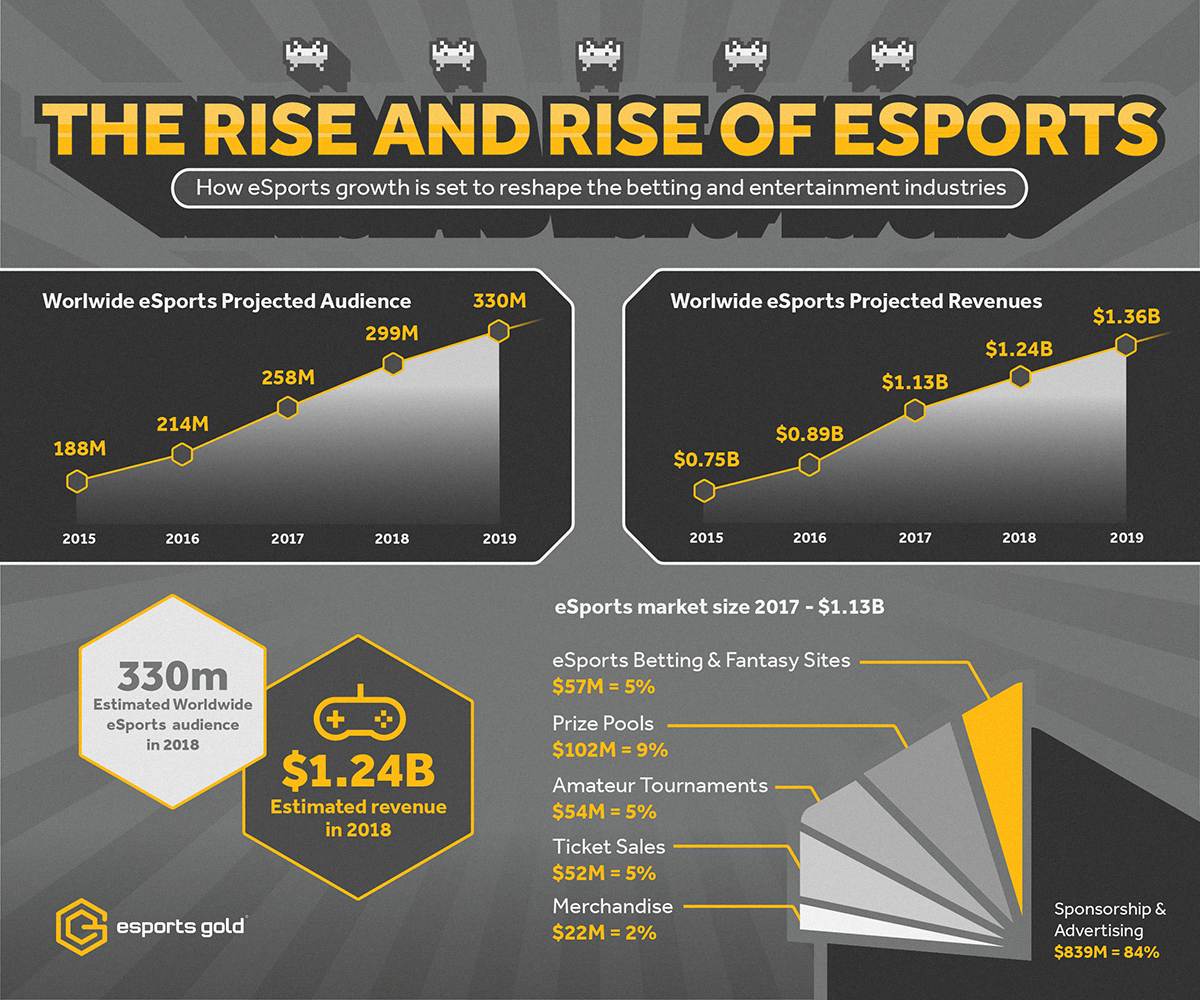 Image result for Esports News Infographic
