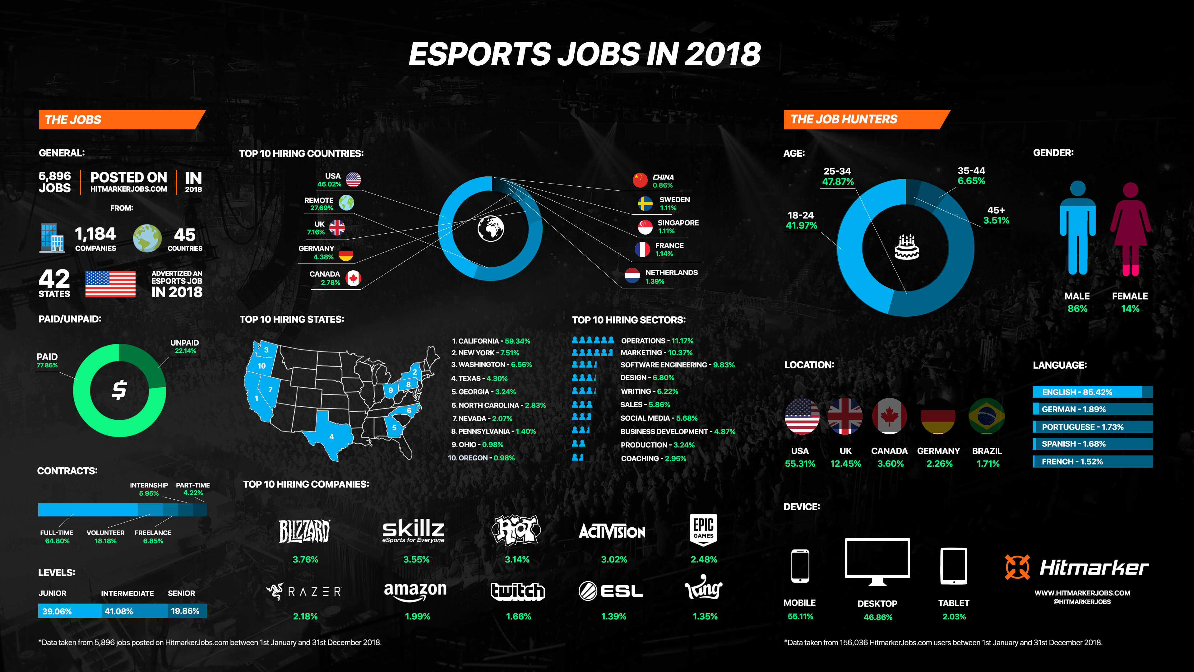 HitmarkerJobs.com 2018 Infographic - HitmarkerJobs.com reveals esports jobs data from 2018