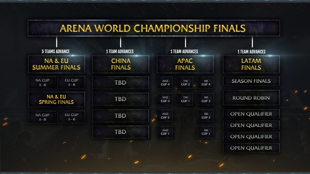 WOW 2019 Arena 1024x576 - Blizzard unveils 2019 World of Warcraft esports plans