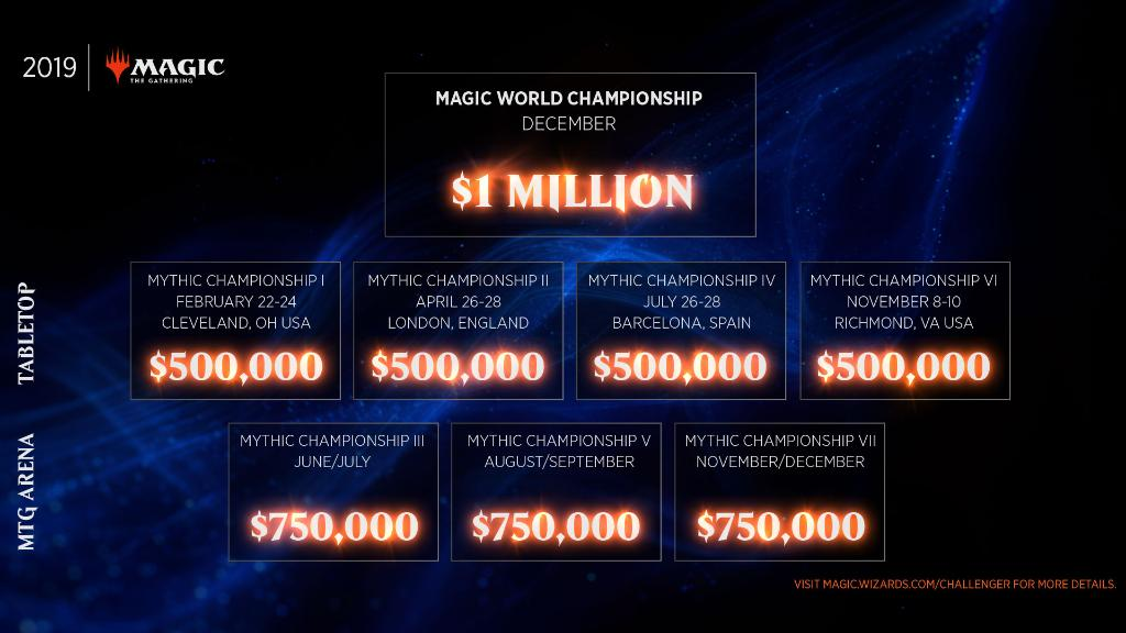 Magic: The Gathering shows its hand, details 2019 esports