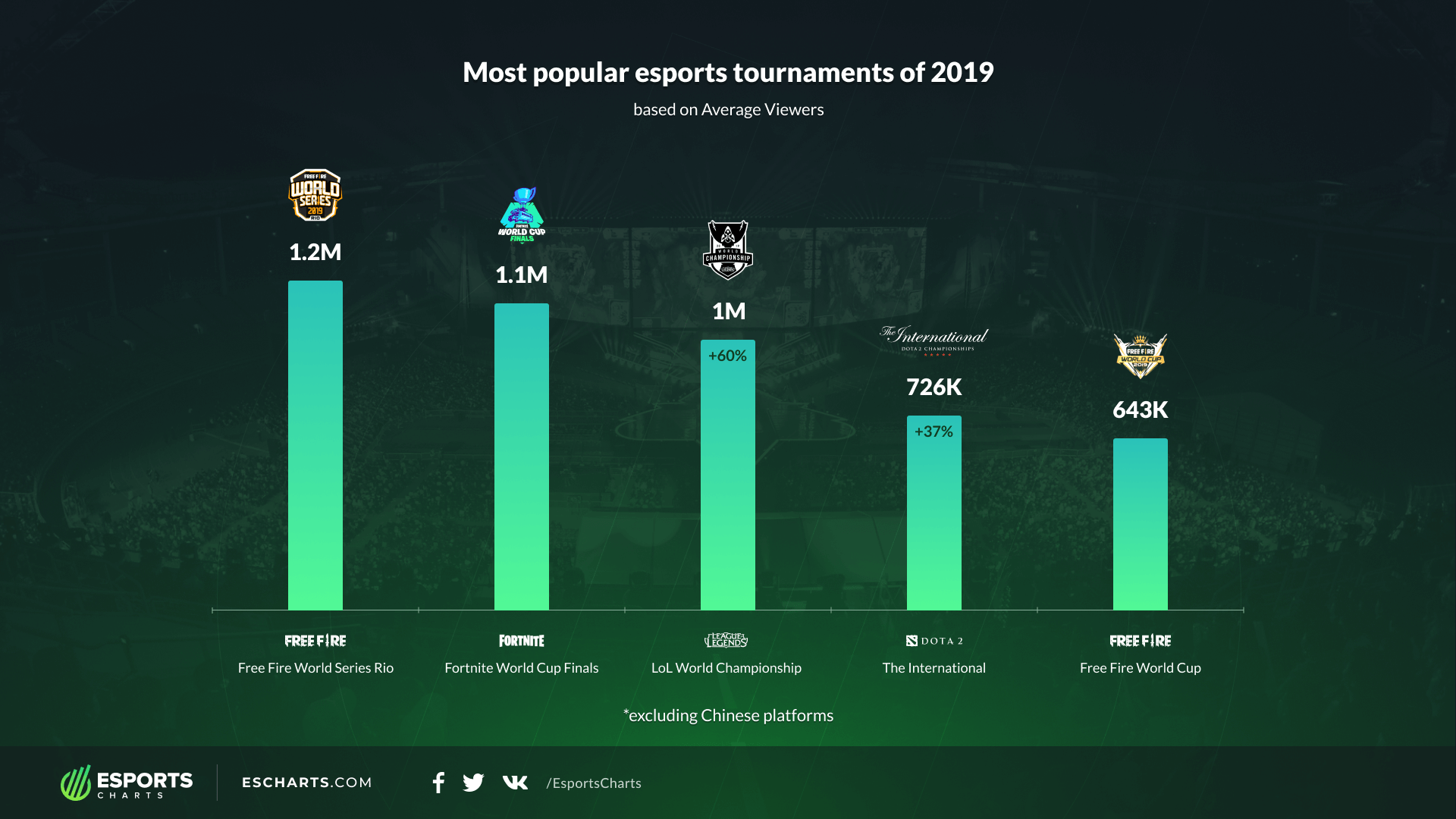 2019 Events by Average Viewership
