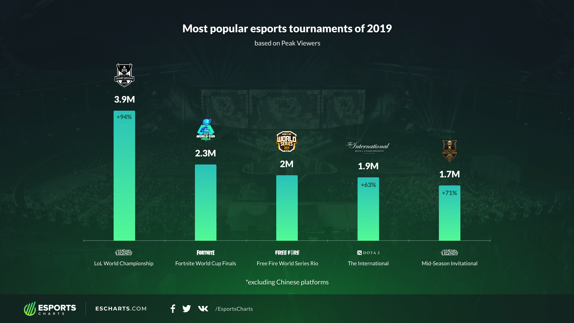 2019 Events by Peak Viewership