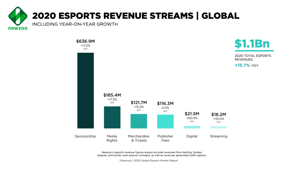 Newzoo_2020_Esports_Revenue_Streams-1024x576