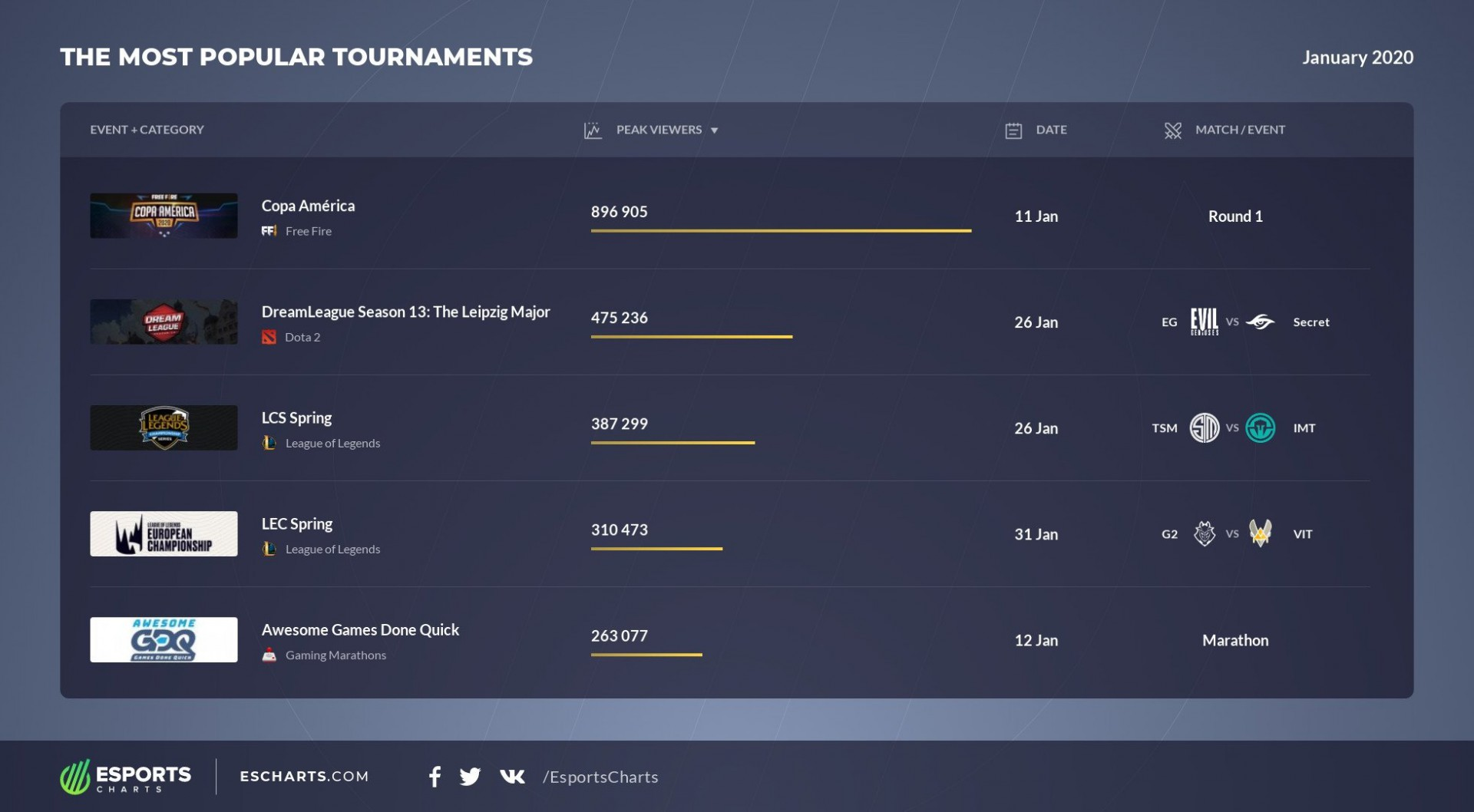 Most popular esports events January 2020