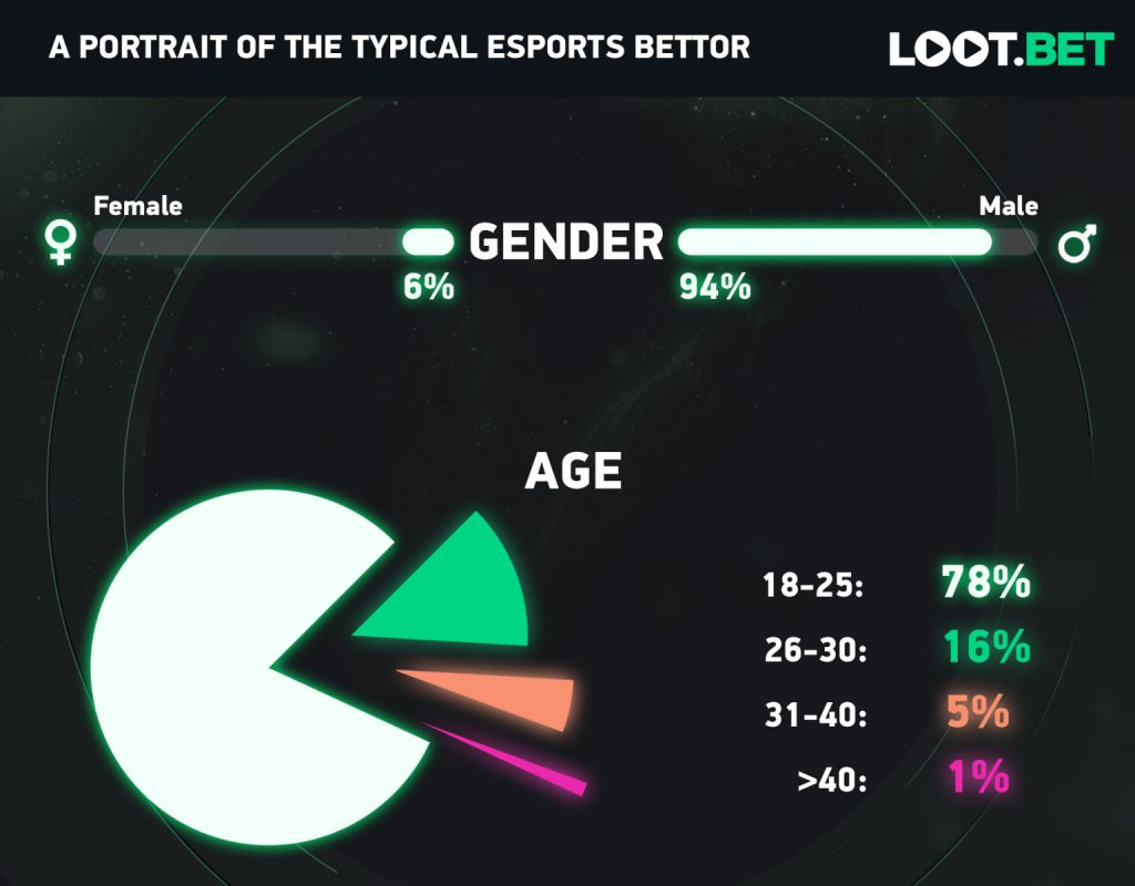 Esports Bettors Infographic 1
