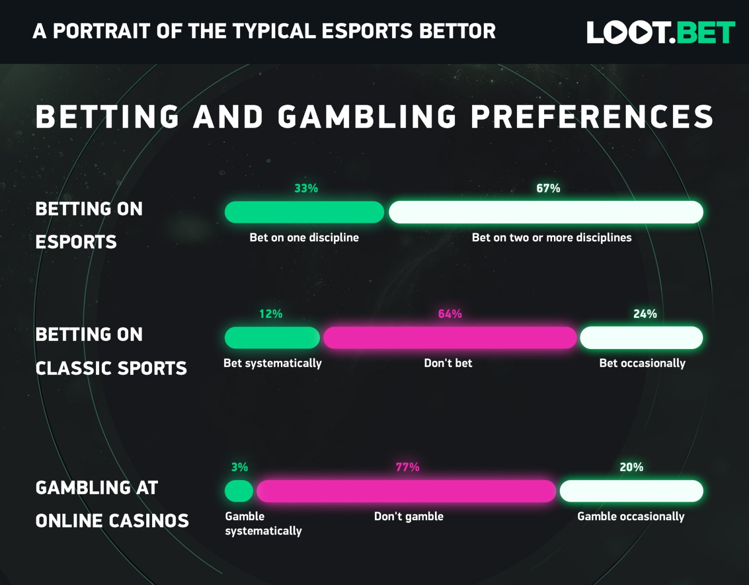 64 percent betting on sports online sports betting system reviews