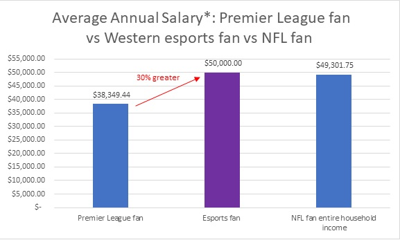 Average Annual Salary Esports Graph