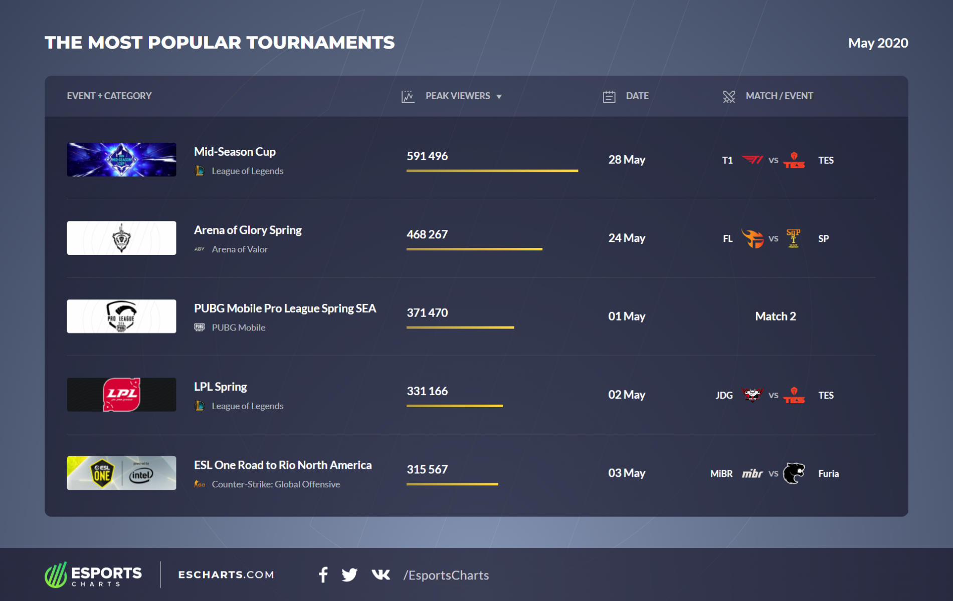 Most Popular Tournaments May 2020