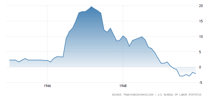 US Inflation Graph
