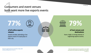 Screenshot 2020 12 10 at 11.56.31 300x173 - Study suggests significant demand for post-pandemic live esports events