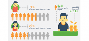 The-Unstoppable-Growth-of-Fantasy-Sports-Infographic-snapshot-300x137.png