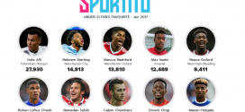 Sportito launches Under-21 Fan's Favourite award